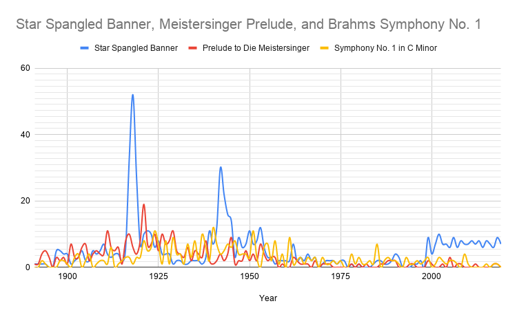 Chart showing frequency of Carnegie Hall performances of Star Spangled Banner, Meistersinger Prelude, and Brahms Symphony No. 1